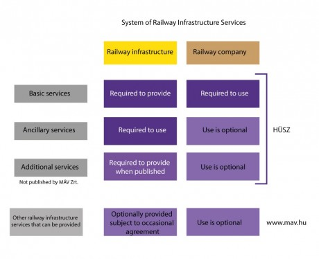 system of Railway Infrastructure Services